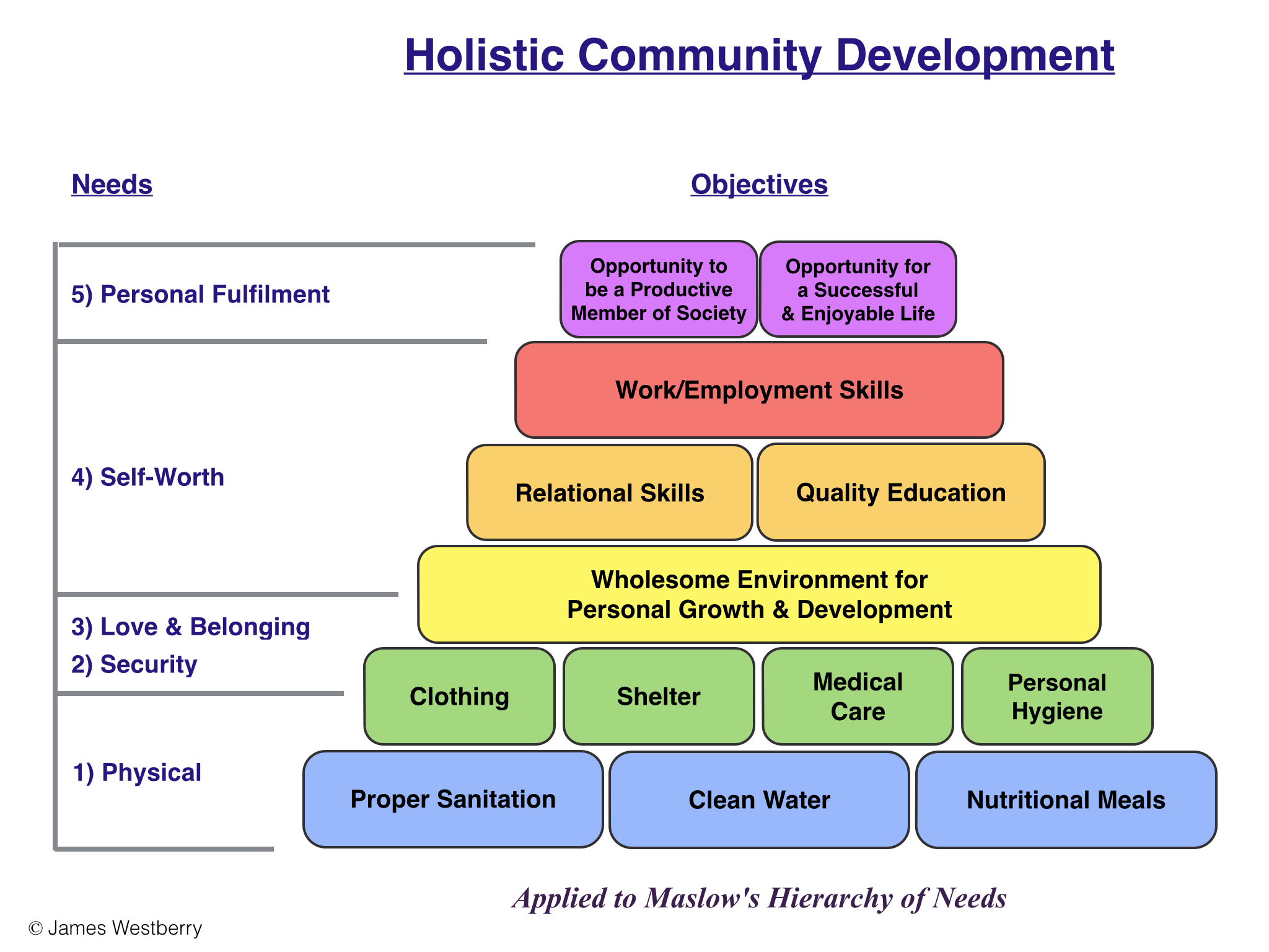 Community Improvement Services: What are they and what can they do?